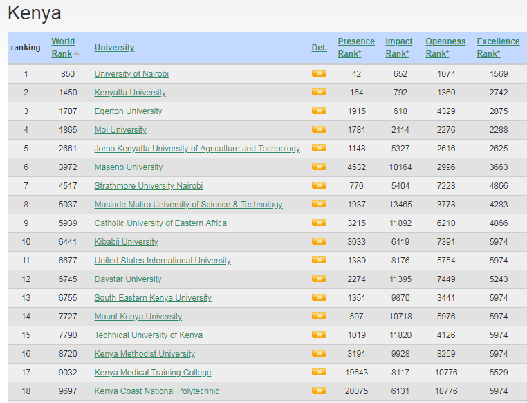 Webometrics Kibabii University Ranked Position 10 in Kenya July 2018