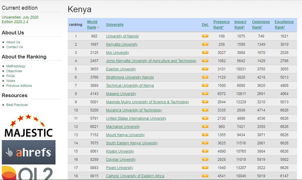 Webometrics Kibabii University Ranked Position 15 in Kenya July 2020